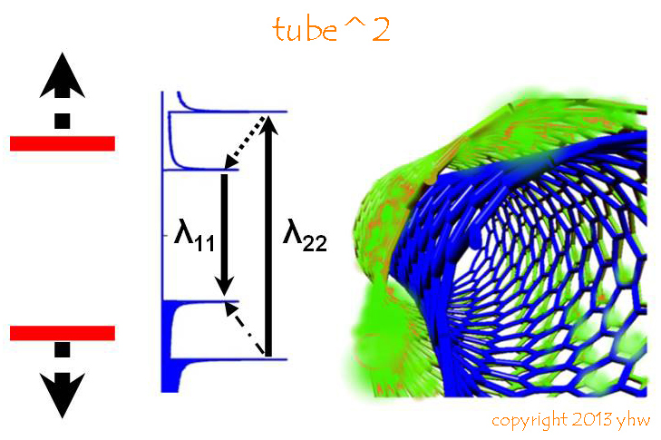 Tube^2